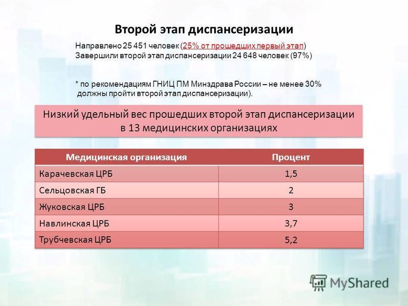 Второй этап диспансеризации Направлено 25 451 человек (25% от прошедших первый этап) Завершили второй этап диспансеризации 24 648 человек (97%) * по рекомендациям ГНИЦ ПМ Минздрава России – не менее 30% должны пройти второй этап диспансеризации). Низ