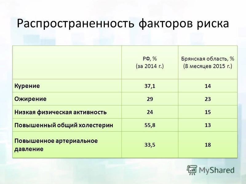 Распространенность факторов риска