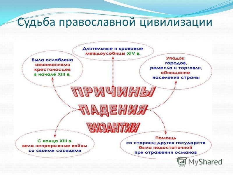 Судьба православной цивилизации