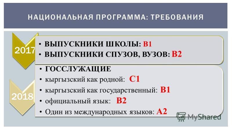НАЦИОНАЛЬНАЯ ПРОГРАММА: ТРЕБОВАНИЯ 2017 ВЫПУСКНИКИ ШКОЛЫ: В1 ВЫПУСКНИКИ СПУЗОВ, ВУЗОВ: В2 2018 ГОССЛУЖАЩИЕ кыргызский как родной: С1 кыргызский как государственный: В1 официальный язык: В2 Один из международных языков: А2