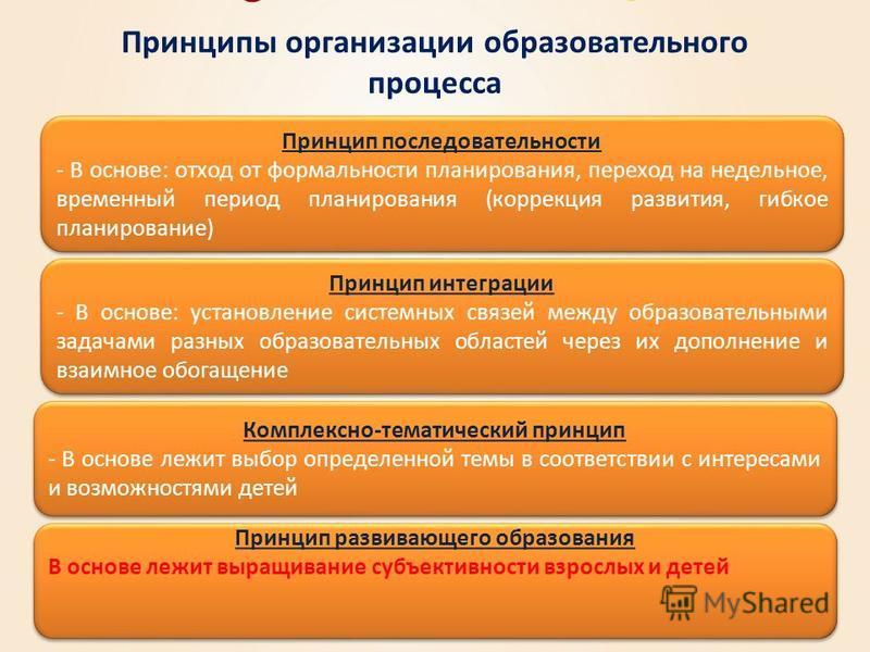 Принципы организации образовательного процесса Принцип последовательности - В основе: отход от формальности планирования, переход на недельное, временный период планирования (коррекция развития, гибкое планирование) Принцип последовательности - В осн