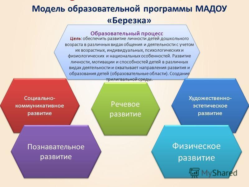 Модель образовательной программы МАДОУ «Березка» Образовательный процесс Цель: обеспечить развитие личности детей дошкольного возраста в различных видах общения и деятельности с учетом их возрастных, индивидуальных, психологических и физиологических