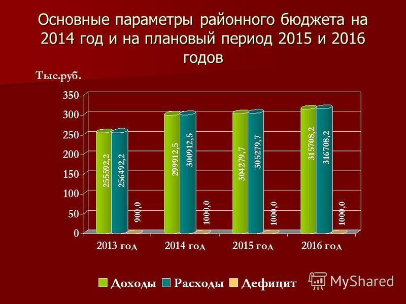 Основные параметры районного бюджета на 2014 год и на плановый период 2015 и 2016 годов