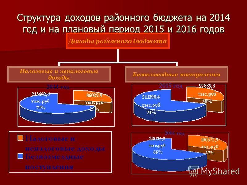 Структура доходов районного бюджета на 2014 год и на плановый период 2015 и 2016 годов Доходы районного бюджета Налоговые и неналоговые доходы Безвозмездные поступления