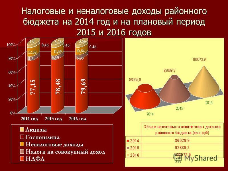 Налоговые и неналоговые доходы районного бюджета на 2014 год и на плановый период 2015 и 2016 годов