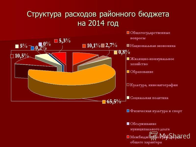 Структура расходов районного бюджета на 2014 год