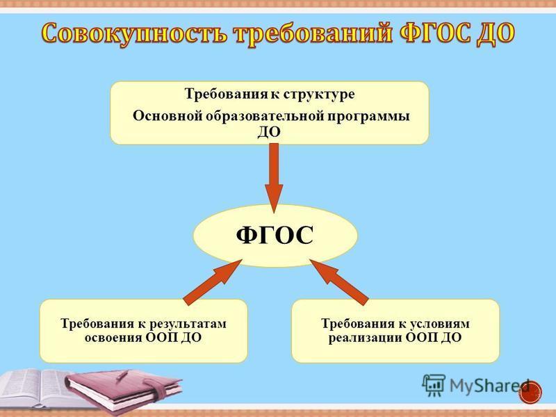 ФГОС Требования к структуре Основной образовательной программы ДО Требования к условиям реализации ООП ДО Требования к результатам освоения ООП ДО