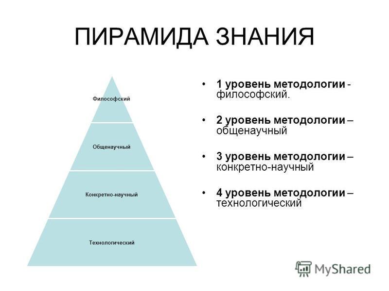 ПИРАМИДА ЗНАНИЯ 1 уровень методологии - философский. 2 уровень методологии – общенаучный 3 уровень методологии – конкретно-научный 4 уровень методологии – технологический Философский Общенаучный Конкретно-научный Технологический