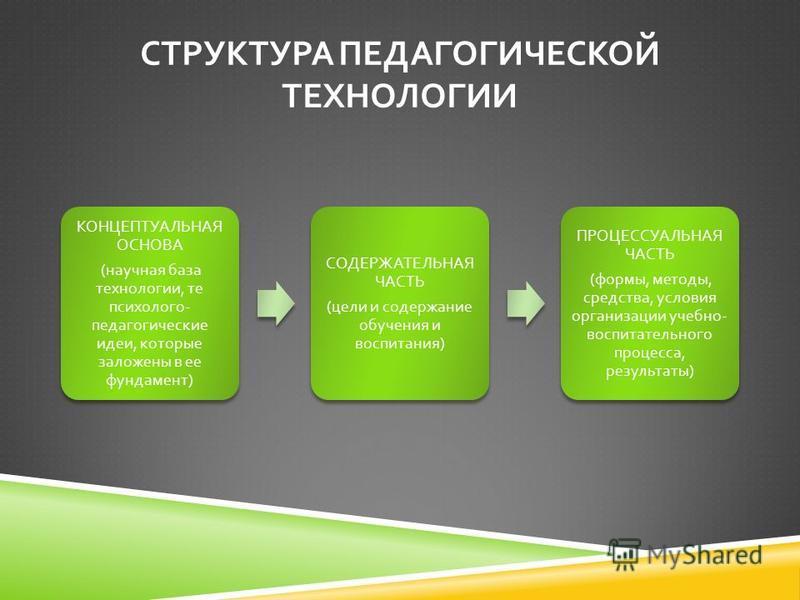 СТРУКТУРА ПЕДАГОГИЧЕСКОЙ ТЕХНОЛОГИИ КОНЦЕПТУАЛЬНАЯ ОСНОВА ( научная база технологии, те психолого - педагогические идеи, которые заложены в ее фундамент ) СОДЕРЖАТЕЛЬНАЯ ЧАСТЬ ( цели и содержание обучения и воспитания ) ПРОЦЕССУАЛЬНАЯ ЧАСТЬ ( формы,