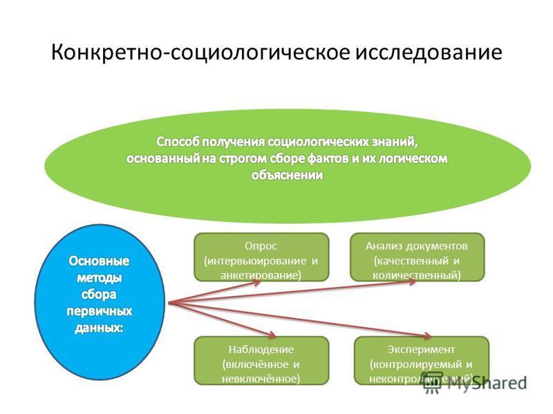 Конкретно-социологическое исследование Анализ документов (качественный и количественный) Эксперимент (контролируемый и неконтролируемый) Опрос (интервьюирование и анкетирование) Наблюдение (включённое и невключённое)