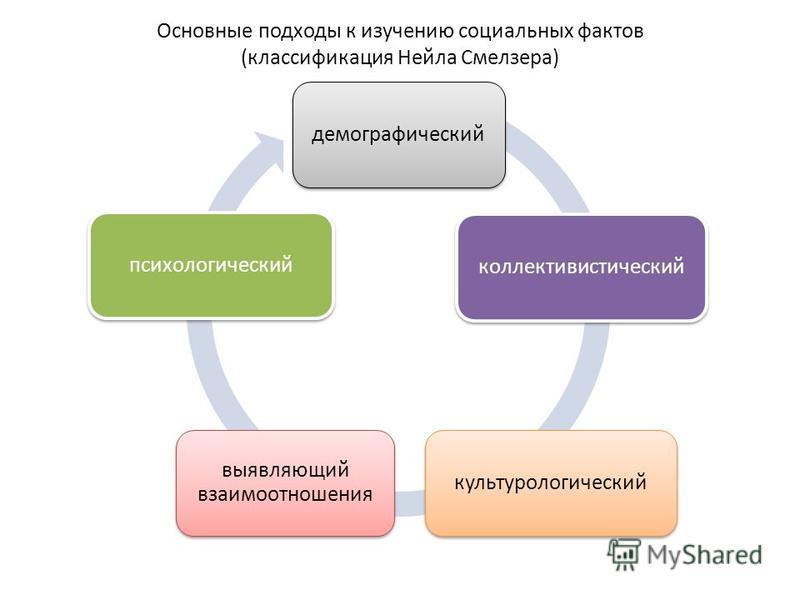 Основные подходы к изучению социальных фактов (классификация Нейла Смелзера) демографическийколлективистическийкультурологический выявляющий взаимоотношения психологический