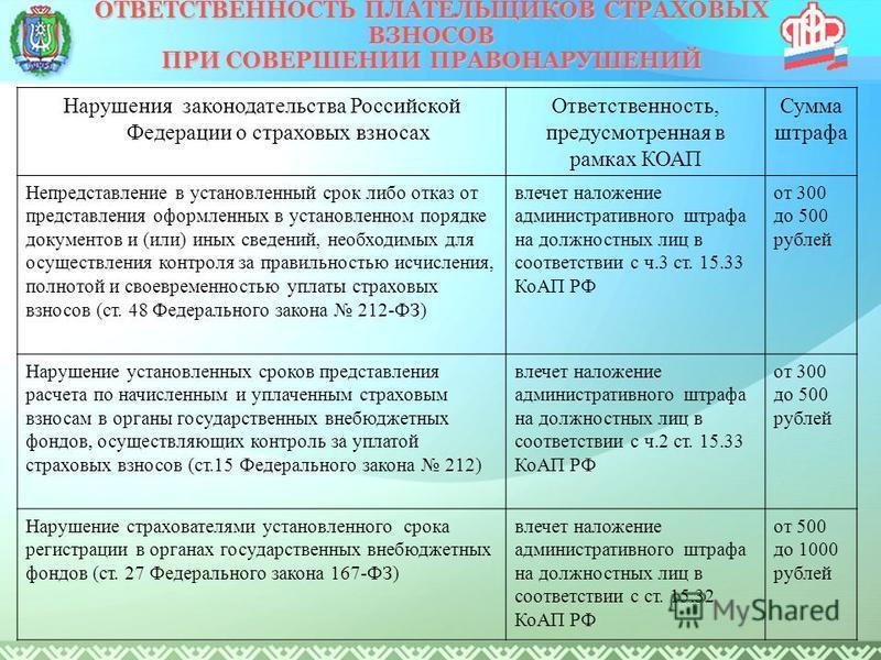 Нарушения законодательства Российской Федерации о страховых взносах Ответственность, предусмотренная в рамках КОАП Сумма штрафа Непредставление в установленный срок либо отказ от представления оформленных в установленном порядке документов и (или) ин