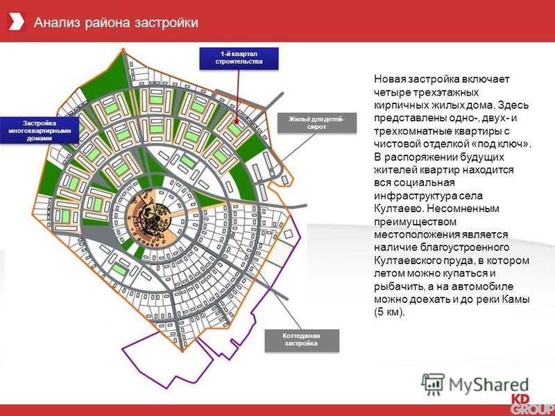 Анализ района застройки Жильё для детей- сирот Коттеджная застройка Застройка многоквартирными домами 1-й квартал строительства Новая застройка включает четыре трехэтажных кирпичных жилых дома. Здесь представлены одно-, двух- и трехкомнатные квартиры