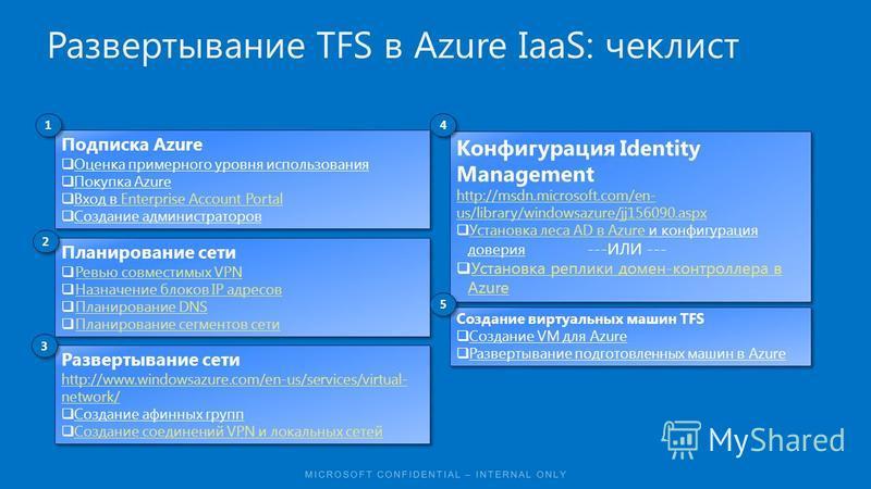 Подписка Azure Оценка примерного уровня использования Покупка Azure Вход в Enterprise Account PortalEnterprise Account Portal Создание администраторов Подписка Azure Оценка примерного уровня использования Покупка Azure Вход в Enterprise Account Porta