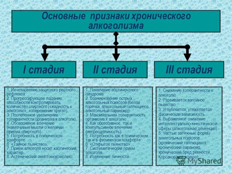 АЛКОГОЛИЗМ I стадия начальная (неврастеническая) длительность течения от 1 до 6 лет II стадия средняя (наркоманическая) длительность от 3 до 15 лет III стадия конечная (энцефалопатическая) до конца жизни больного