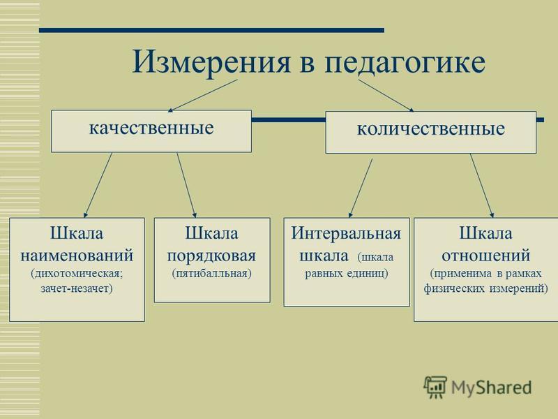 Шкала наименований (дихотомическая; зачет-незачет) Шкала порядковая (пятибалльная) Интервальная шкала (шкала равных единиц) Шкала отношений (применима в рамках физических измерений) Измерения в педагогике качественные количественные