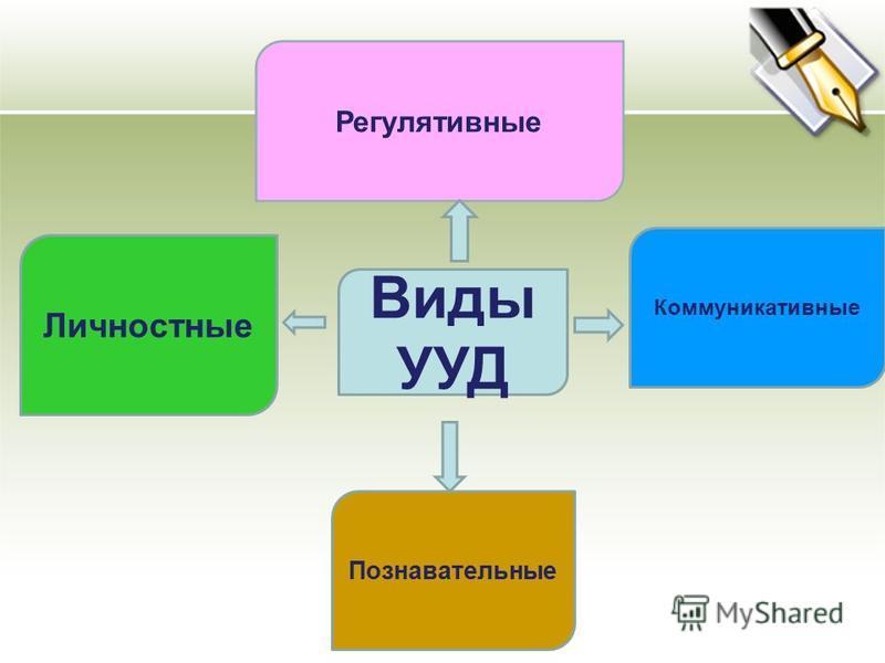 Личностные Регулятивные Коммуникативные Познавательные Виды УУД
