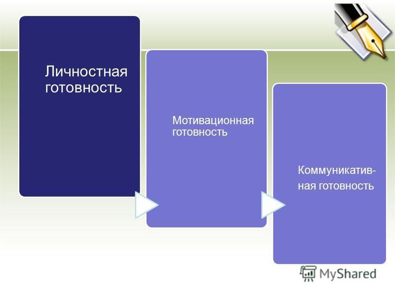 Личностная готовность Мотивационная готовность Коммуникатив- ная готовность
