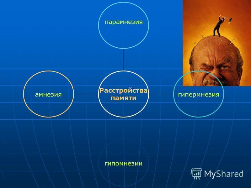 Расстройства памяти парамнезия гипермнезиягипомнезииамнезия