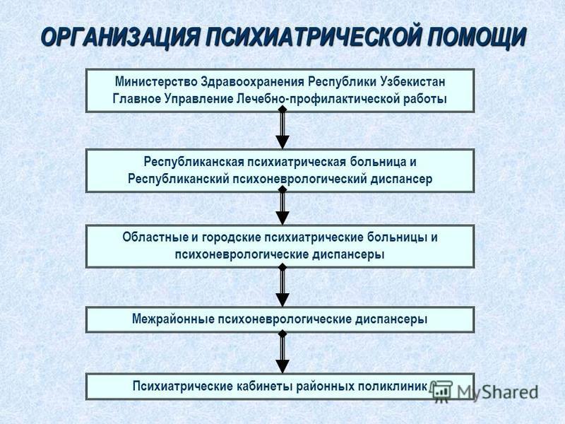Психиатрия (психе - душа, иатреиа - лечение) - наука о проявлениях, этиологии и патогенезе психических болезней, их предупреждении, лечении, организации помощи. ПСИХИАТРИЯ ДЕТСКАЯ ПСИХИАТРИЯ ВОЕННАЯ ПСИХИАТРИЯ СУДЕБНАЯ ПСИХИАТРИЯ ОРГАНИЗАЦИОННАЯ ПСИХ