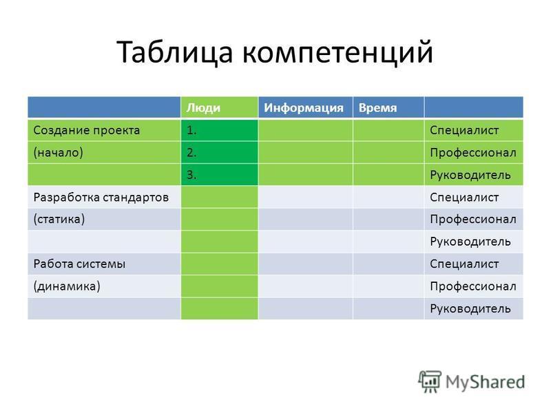 Таблица компетенций Люди ИнформацияВремя Создание проекта 1. Специалист (начало)2. Профессионал 3. Руководитель Разработка стандартов Специалист (статика)Профессионал Руководитель Работа системы Специалист (динамика)Профессионал Руководитель