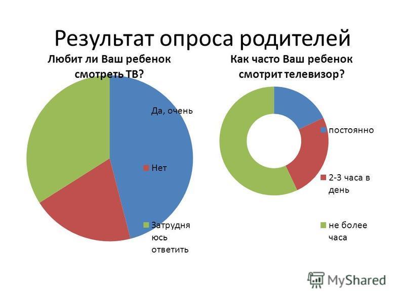Результат опроса родителей