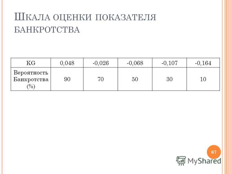 Ш КАЛА ОЦЕНКИ ПОКАЗАТЕЛЯ БАНКРОТСТВА KG0,048-0,026-0,068-0,107-0,164 Вероятность Банкротства (%) 9070503010 67