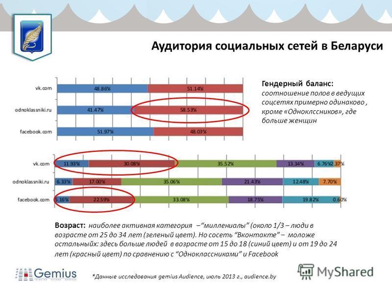 Аудитория социальных сетей в Беларуси *Данные исследования gemius Audience, июль 2013 г., audience.by Гендерный баланс: соотношение полов в ведущих соцсетях примерно одинаково, кроме «Одноклссников», где больше женщин Возраст: наиболее активная катег