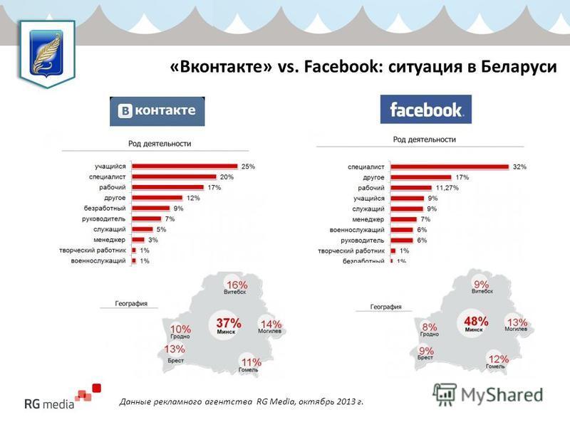 «Вконтакте» vs. Facebook: ситуация в Беларуси Данные рекламного агентства RG Media, октябрь 2013 г.