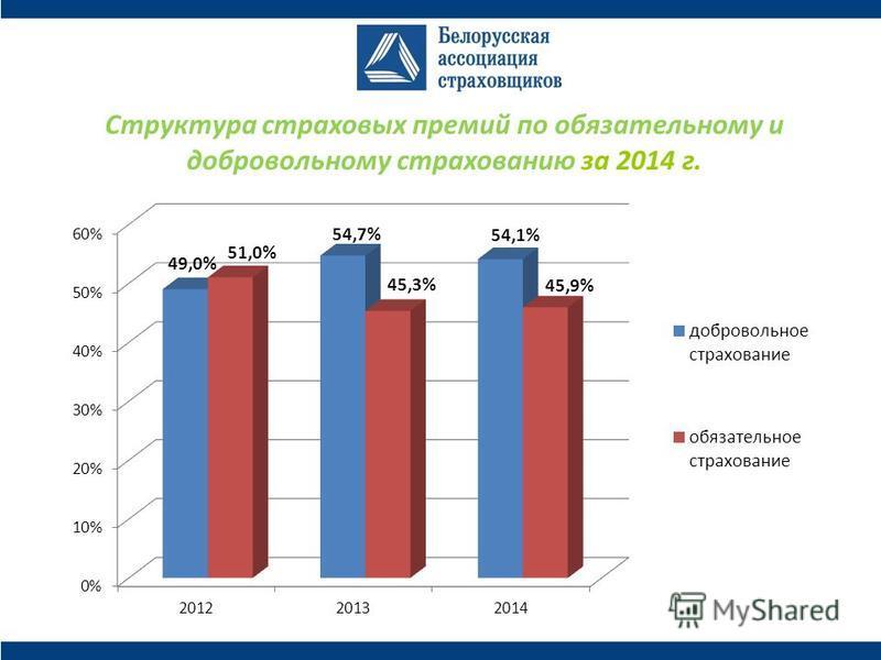 Структура страховых премий по обязательному и добровольному страхованию за 2014 г.