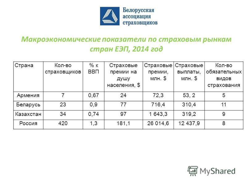 Макроэкономические показатели по страховым рынкам стран ЕЭП, 2014 год Страна Кол-во страховщиков % к ВВП Страховые премии на душу населения, $ Страховые премии, млн. $ Страховые выплаты, млн. $ Кол-во обязательных видов страхования Армения 70,672472,