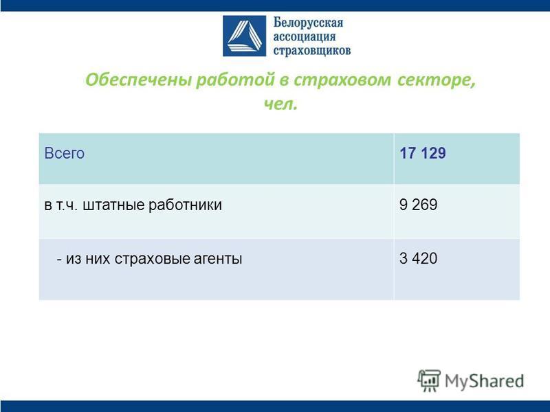 Обеспечены работой в страховом секторе, чел. Всего 17 129 в т.ч. штатные работники 9 269 - из них страховые агенты 3 420