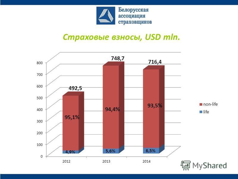 Страховые взносы, USD mln.