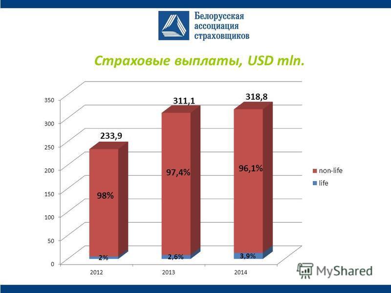 Страховые выплаты, USD mln.