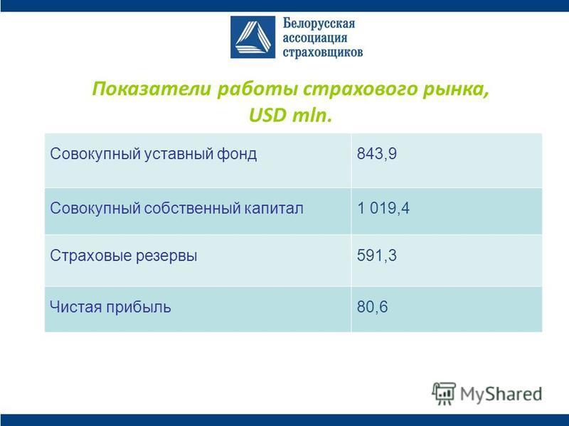 Показатели работы страхового рынка, USD mln. Совокупный уставный фонд 843,9 Совокупный собственный капитал 1 019,4 Страховые резервы 591,3 Чистая прибыль 80,6
