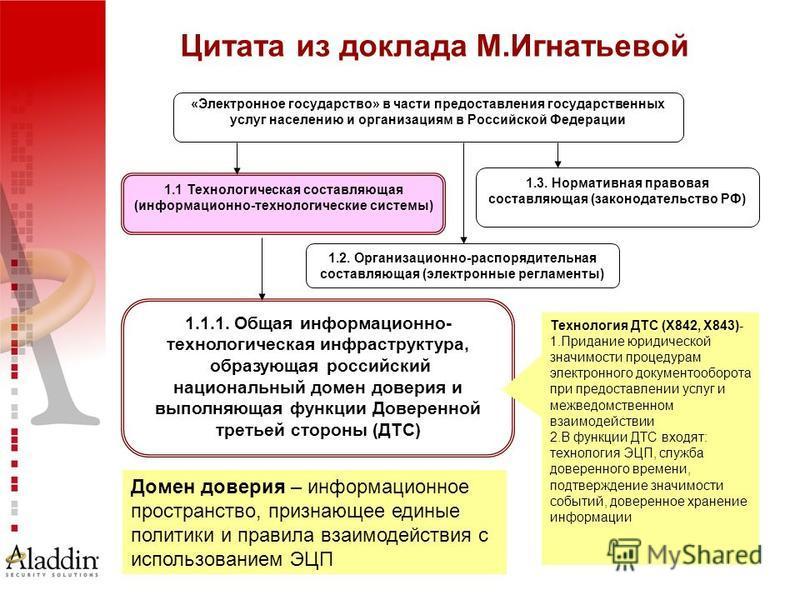 6 «Электронное государство» в части предоставления государственных услуг населению и организациям в Российской Федерации 1.1 Технологическая составляющая (информационно-технологические системы) 1.2. Организационно-распорядительная составляющая (элект