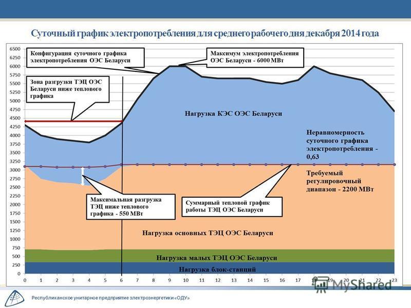 Республиканское унитарное предприятие электроэнергетики «ОДУ» Суточный график электропотребления для среднего рабочего дня декабря 2014 года