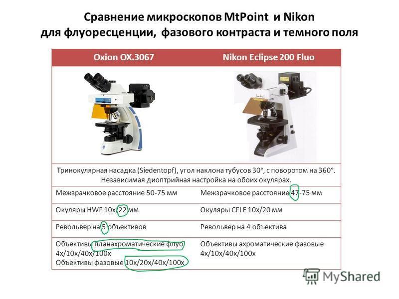 Сравнение микроскопов MtPoint и Nikon для флуоресценции, фазового контраста и темного поля Oxion OX.3067Nikon Eclipse 200 Fluo Тринокулярная насадка (Siedentopf), угол наклона тубусов 30°, с поворотом на 360°. Независимая диоптрийная настройка на обо