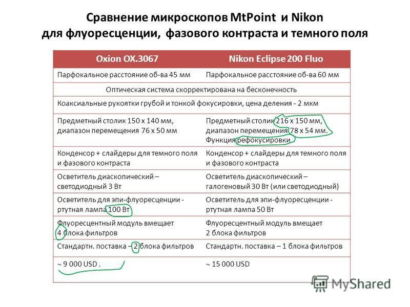Сравнение микроскопов MtPoint и Nikon для флуоресценции, фазового контраста и темного поля Oxion OX.3067Nikon Eclipse 200 Fluo Парфокальное расстояние об-ва 45 мм Парфокальное расстояние об-ва 60 мм Оптическая система скорректирована на бесконечность
