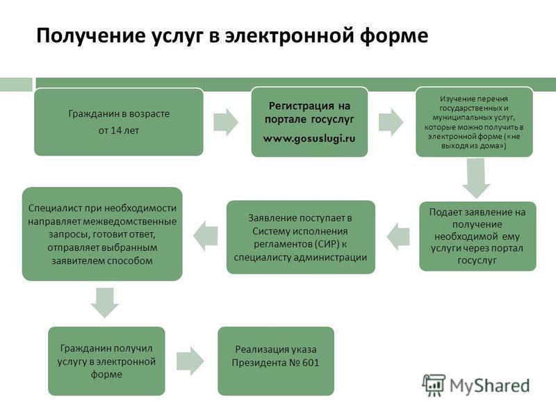 Получение услуг в электронной форме Гражданин в возрасте от 14 лет Регистрация на портале госуслуг www.gosuslugi.ru Изучение перечня государственных и муниципальных услуг, которые можно получить в электронной форме (« не выходя из дома ») Подает заяв