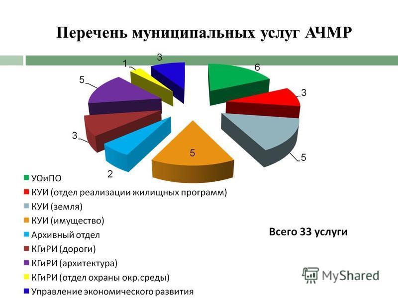 Перечень муниципальных услуг АЧМР