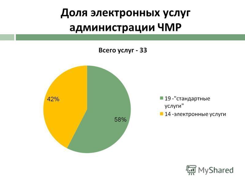 Доля электронных услуг администрации ЧМР