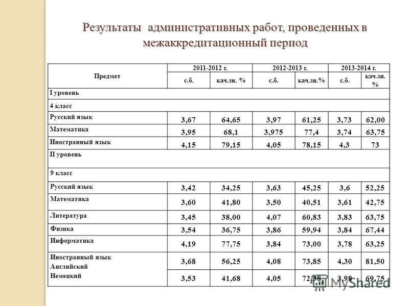 Результаты административных работ, проведенных в меж аккредитационный период Предмет 2011-2012 г.2012-2013 г.2013-2014 г. с.б.кач.зн. %с.б.кач.зн.%с.б. кач.зн. % I уровень 4 класс Русский язык 3,6764,653,9761,253,7362,00 Математика 3,9568,13,97577,43