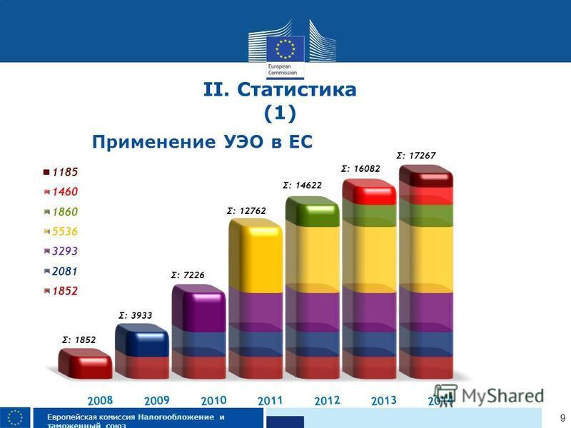 9 Европейская комиссия Налогообложение и таможенный союз Применение УЭО в ЕС II. Статистика (1)