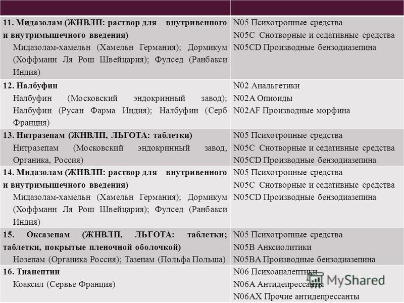62 11. Мидазолам (ЖНВЛП: раствор для внутривенного и внутримышечного введения) Мидазолам-хамельн (Хамельн Германия); Дормикум (Хоффманн Ля Рош Швейцария); Фулсед (Ранбакси Индия) N05 Психотропные средства N05C Снотворные и седативные средства N05CD П