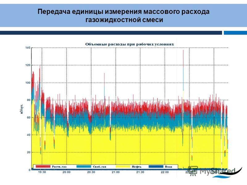 22 Передача единицы измерения массового расхода газожидкостной смеси