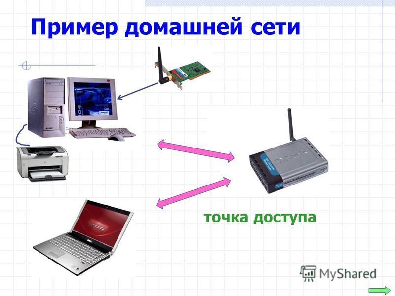 Пример домашней сети точка доступа
