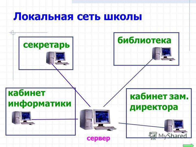 Локальная сеть школы сервер секретарь кабинет информатики библиотека кабинет зам. директора