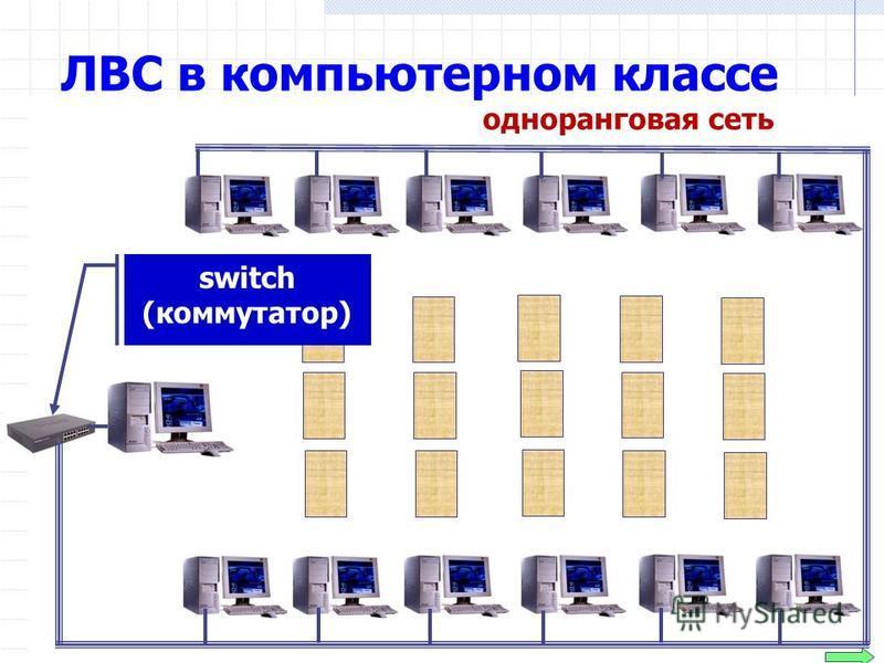 ЛВС в компьютерном классе одноранговая сеть switch (коммутатор)
