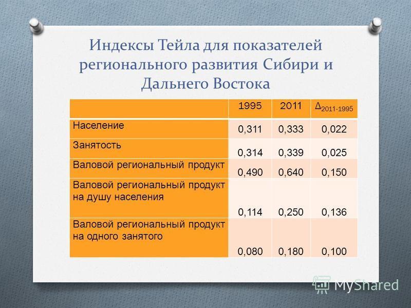 Индексы Тейла для показателей регионального развития Сибири и Дальнего Востока 19952011 Δ 2011-1995 Население 0,3110,3330,022 Занятость 0,3140,3390,025 Валовой региональный продукт 0,4900,6400,150 Валовой региональный продукт на душу населения 0,1140